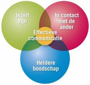 Workshops Beter Communiceren. Direct effectief!
